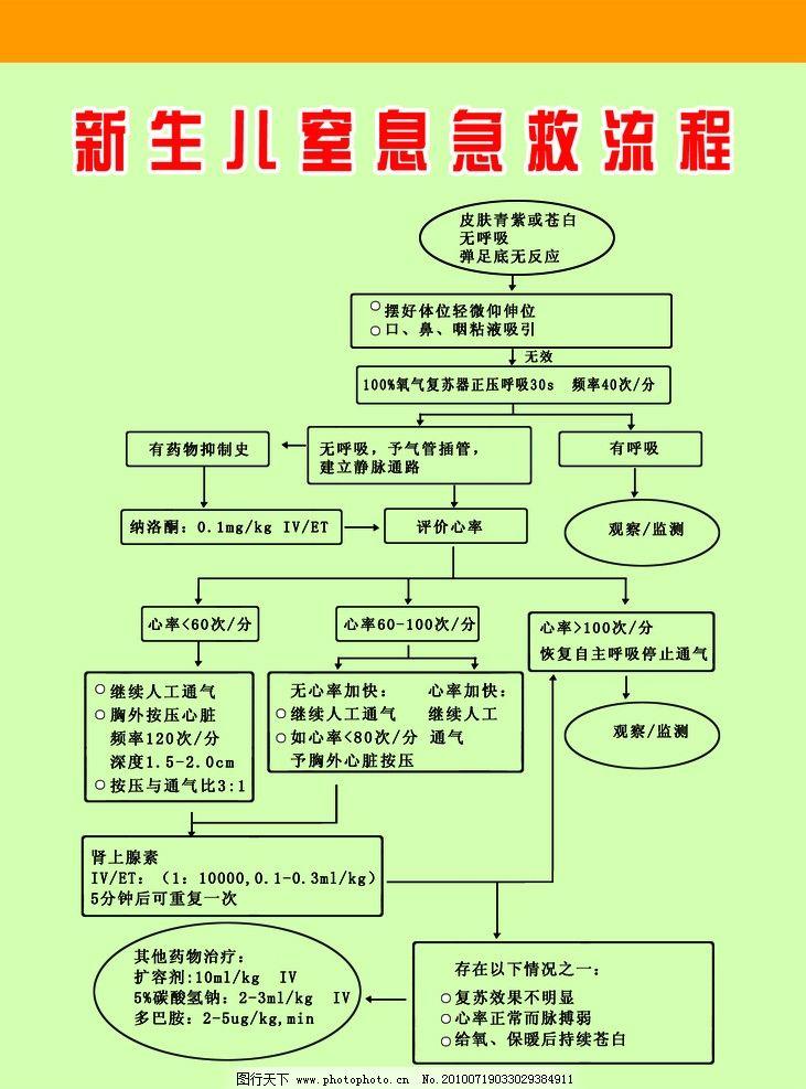新生儿窒息急救流程 绿色背景 医院 源文件