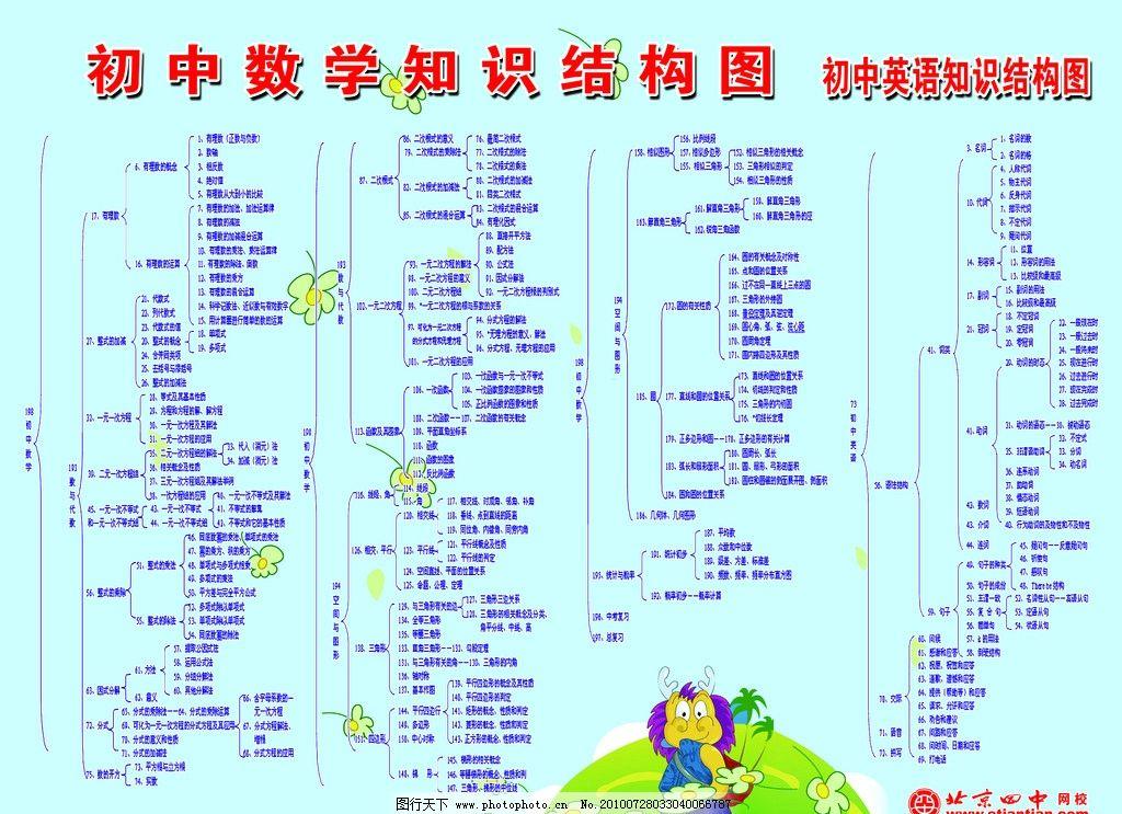 知識結構圖 初中數學知識結構圖 英語知識結構圖 北京四中網校標志圖片