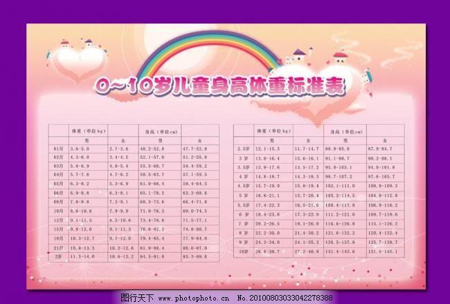 0 10岁儿童身高体重标准表图片,白云 彩虹 儿科