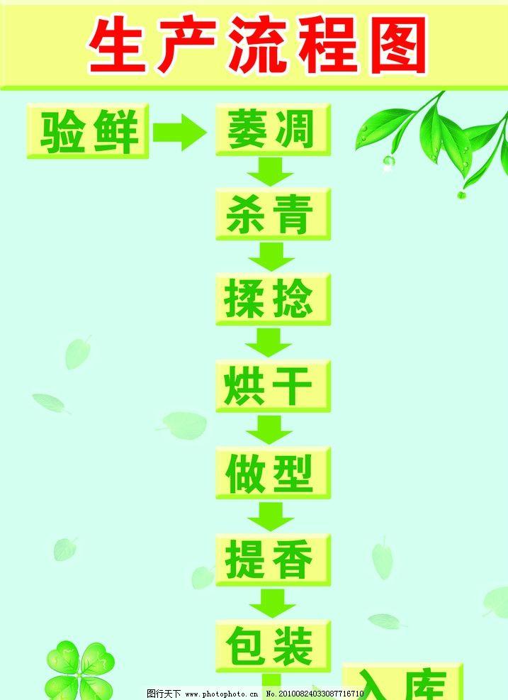 茶叶加工流程图图片